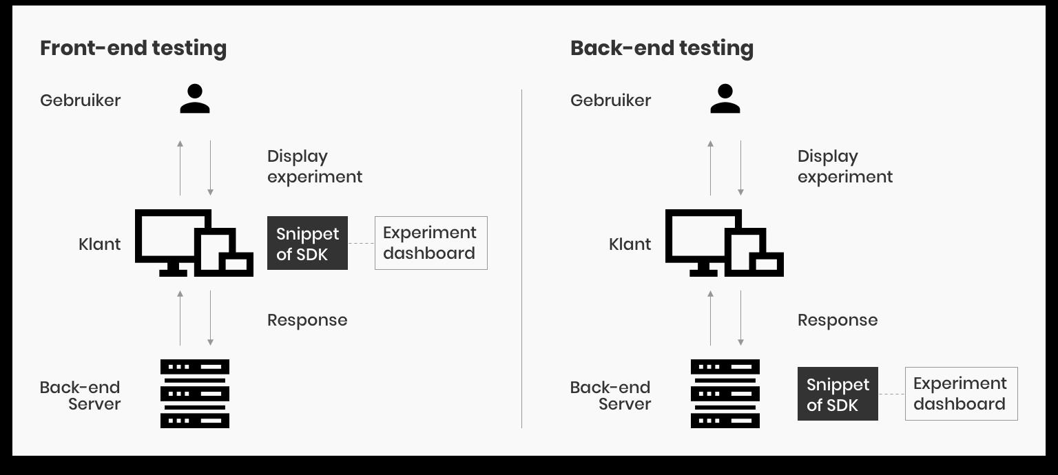 be-fe-testing